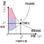 チケット転売の経済学的考察~余剰編~